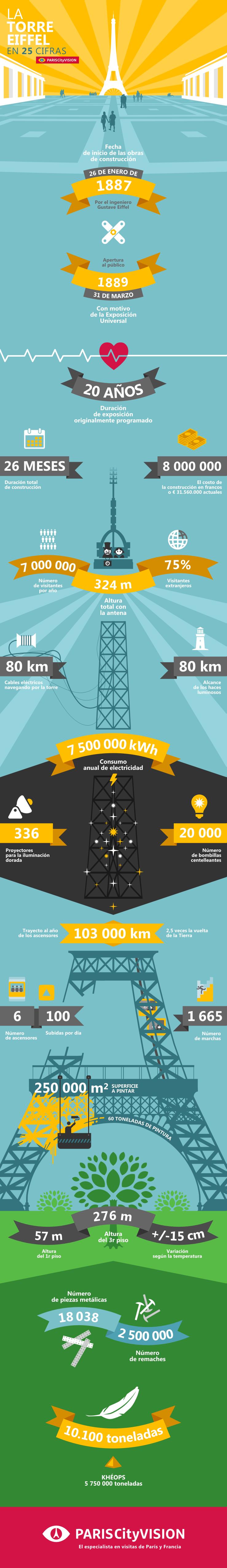 La Torre Eiffel en 25 cifras